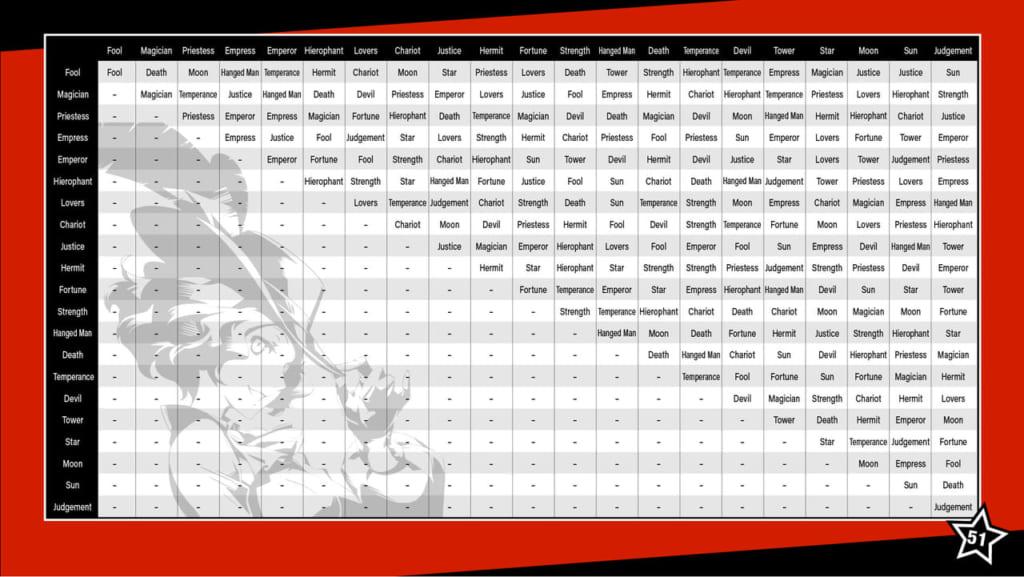 Persona 5 / Persona 5 Royal - Persona 5 Fusion Chart