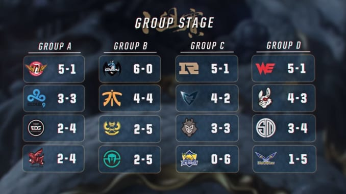 Group Stage Final Standings