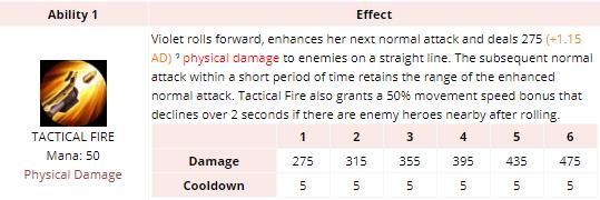 Arena of Valor Violet Tactical Fire Stats