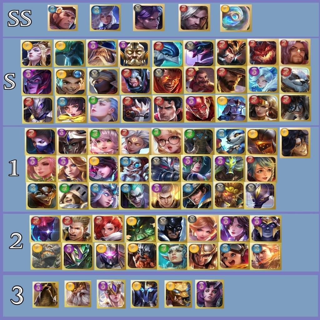 Arena of Valor Winter Wonderland Tier List (Ninth Edition