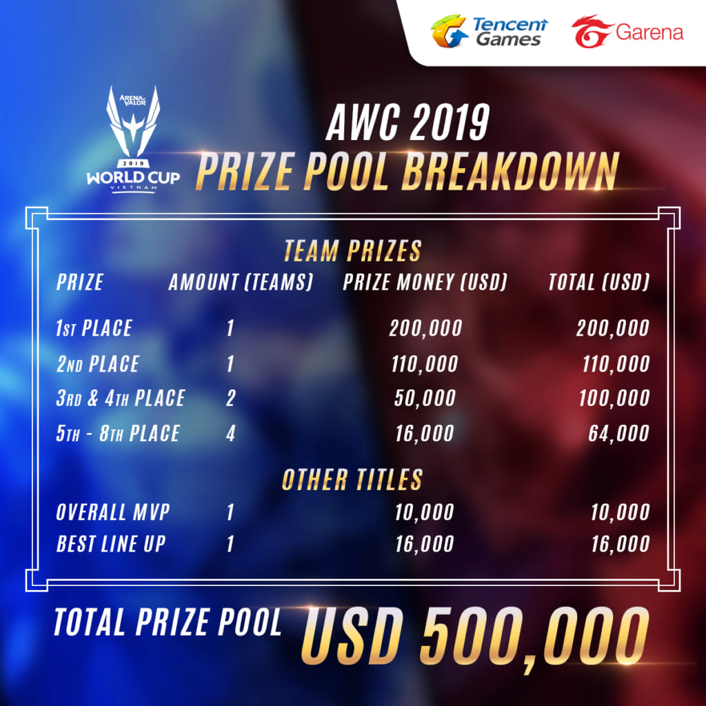 Arena of Valor - Arena of Valor World Cup (AWC) 2019